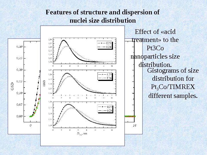 Features of structure and dispersion of nuclei size distribution Е 23 Е 25 Е 27 Gistograms
